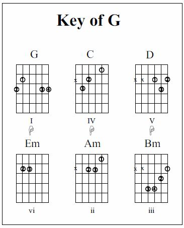 Guitar guitar chords key of d : 1000+ images about Strummin' on Pinterest