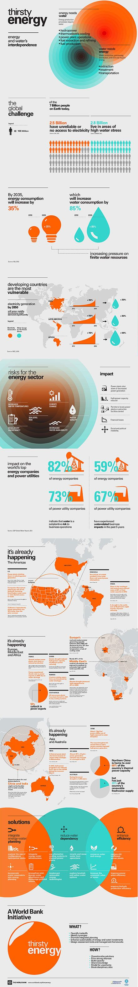 Infographic from the World Bank looking at  energy and water's interdependence. #thirstyenergy
