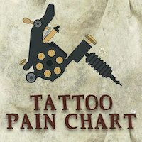 All tattoos are painful, but some areas hurt far more than others. Take a look at our tattoo pain chart to see which places will make you shout 'Ouch!'.