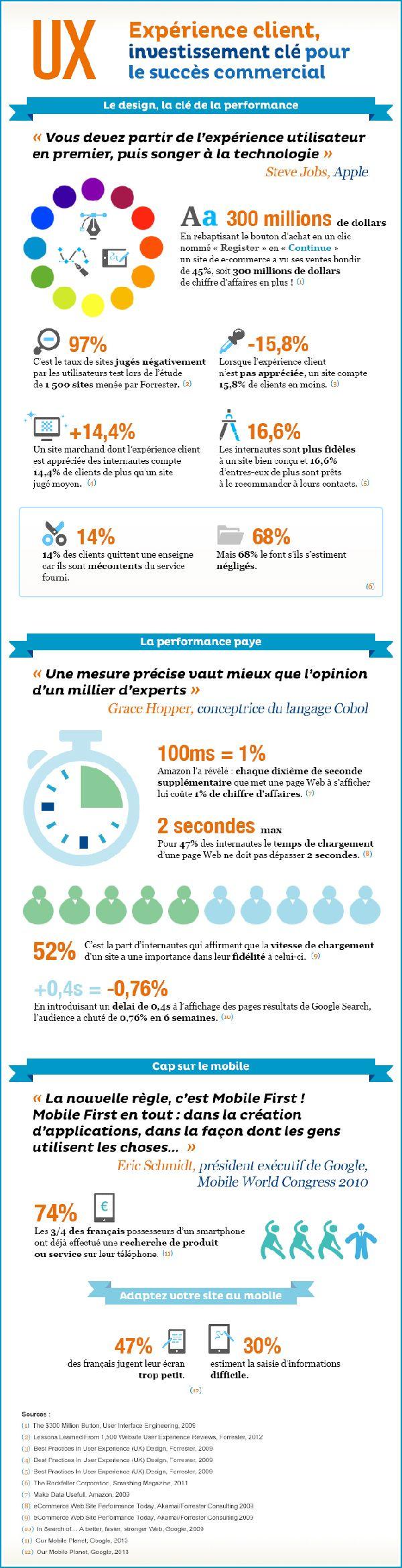 [infographie] pourquoi faut-il investir dans l'expérience client ? | Orange Business Services