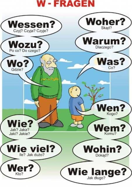 tablice j.niemiecki - Szukaj w Google