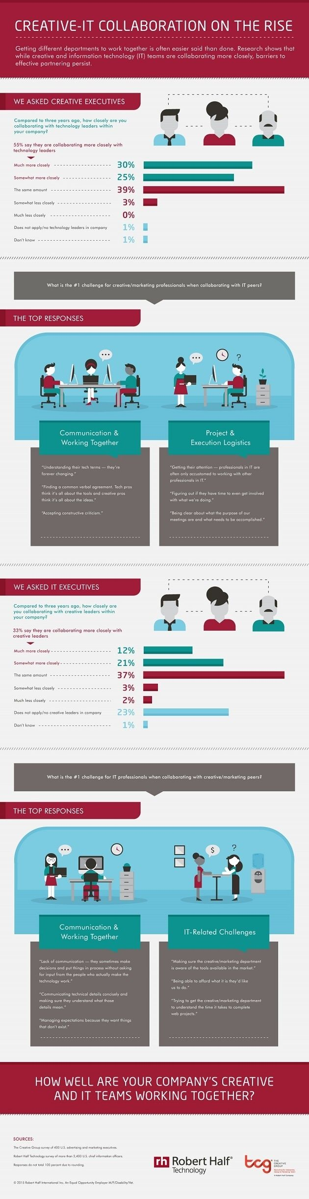 General Management - Common Challenges of Marketing-IT Collaborations [Infographic] : MarketingProfs Article