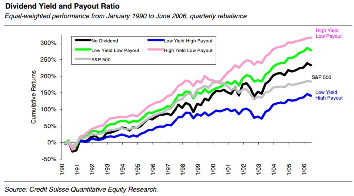Dividend vs low payers vs spy vs no payers