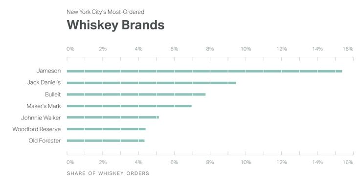Top Selling Whiskey Brands in New York City