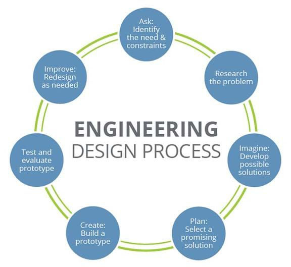 Solving Everyday Problems Using The Engineering Design Cycle Activity Engineering Design Process Design Process Design Process Steps