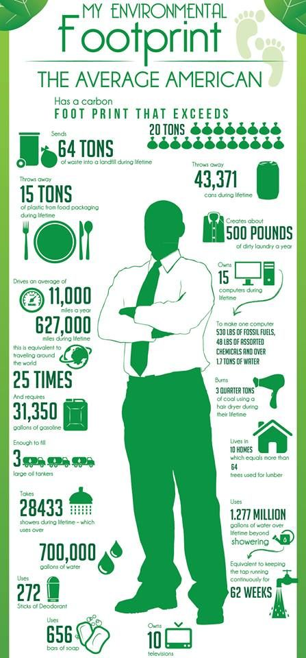 Environmental Footprint Infograph - The Earth Day Network<< Next year, God willing, I will be WAY more prepared for Earth Day...and there won't be EOC testing THAT day. I would love for my students to calculate their personal (or their family's) carbon/ecological footprint and present it in infographic form!