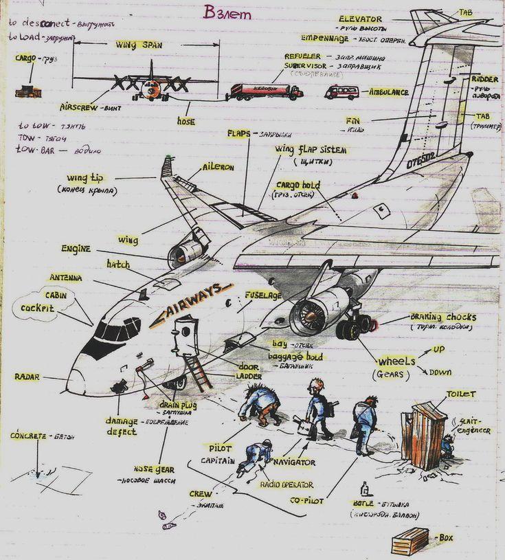 engineering_ru: Авиационный английский в картинках