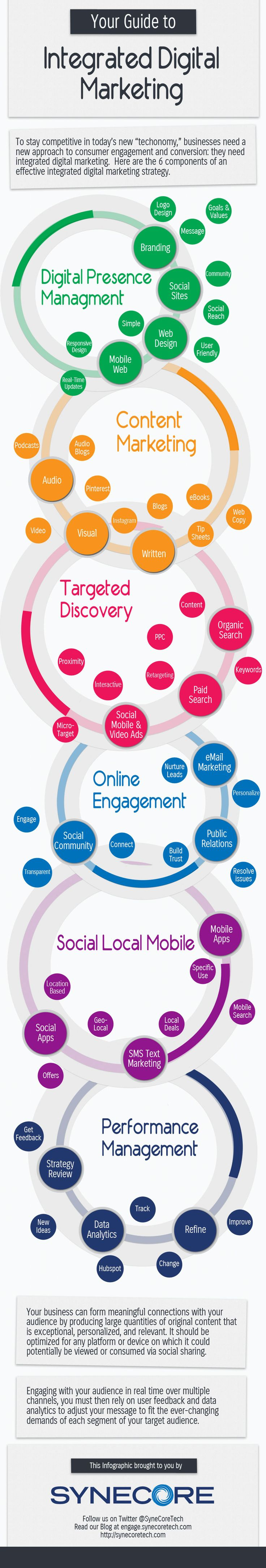Guide d ntegration du Digital Marketing : 6 dimensions Presence (Digitale Presence Management) Contenus (Content Marketing) Ciblage (Targeted Discovery) Engagement (Online Engagement) SoLoMo (Social Local Mobile) Performance (Performance Management)
