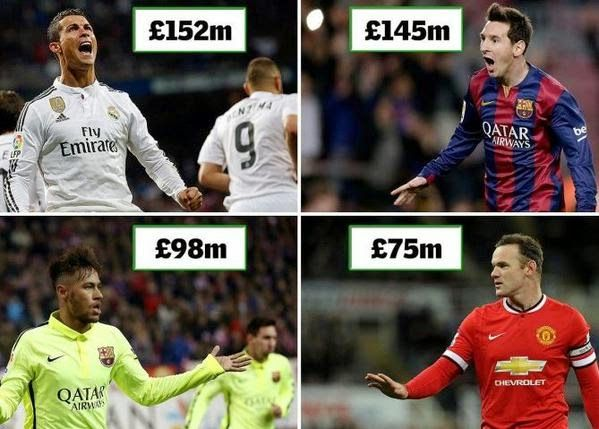Welcome to Olamilekan Dada's Blog: Cristiano Ronaldo Tops Lionel Messi As The Wealthi...