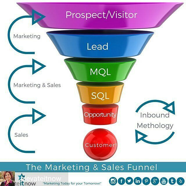 Awesome #infographic @Regrann from @elevateitnow -  Gooooooood Morning Friends and Fans and Happy Thursday! Are you digging the Marketing and Sales Funnel I created this morning? I do – that's a lot of brain power for one post but one that had to be done. I see discussions about the importance of this funnel and today I am discussing it in terms we use it @elevateitnow since we are Inbound Marketing all the way. I don't believe in interrupting anyone's busy day to talk to them about our…