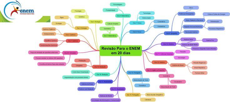 Um Plano de Estudo de 20 dias para Revisão do ENEM. Confira aqui https://my.examtime.com//p/245381-Revis-o-Para-o-ENEM-em-20-dias-mind_maps