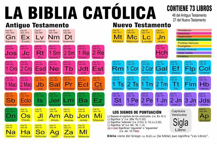 #Recurso visual que facilita el aprendizaje de los libros que conforman la Biblia. Sus colores y organización favorecen el #aprendizaje.