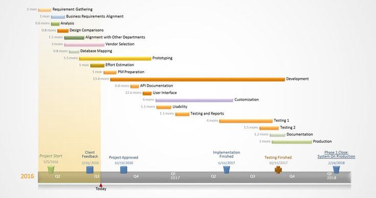 9 best gantt chart images on Pinterest Gantt chart, Charts and - sample timelines