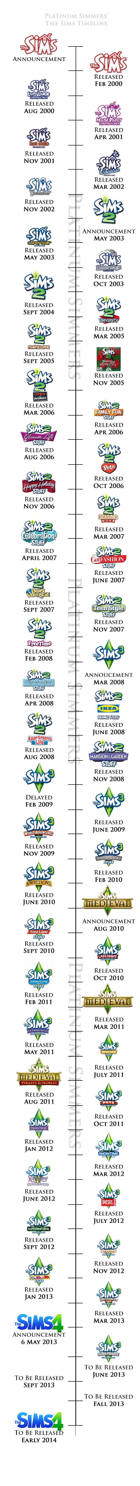 The Sims History in Timelines • Platinum Simmers--OH GOD!! I almost all all of them!