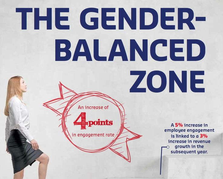 Businesses Must Enter 'Gender-Balance Zone'