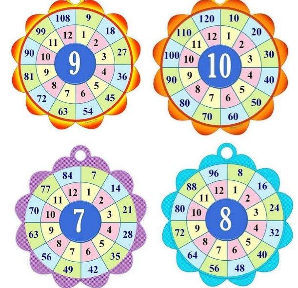 كيف اعلم ابني جدول الضرب كامل بكل سهولة بطاقات عمل لجدول الضرب تحفيظ جدول الضرب للاطفال Math Crafts Islamic Kids Activities Education Math