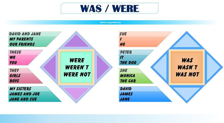 When to Use was or were | WAS WERE – mind map | GREGORY ...