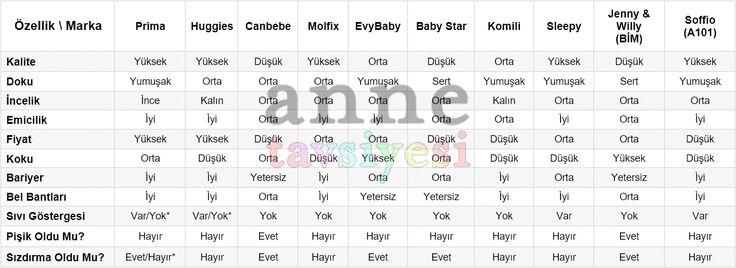 Bebek bezi markaları inceleme #bebek #bebekbezi #bebekbezleri #çocuk #tavsiye #annetavsiyesi