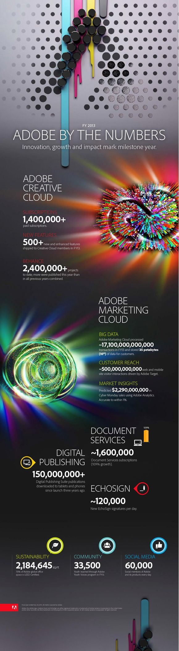 Adobe (ADBE) stock rockets after announcing ontarget