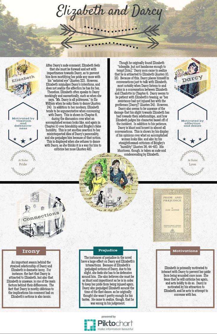Alternatives to the Essay: Infographics