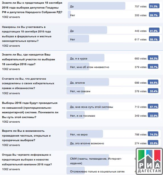 РИА «Дагестан»Дагестанский Центр избирательного права и процесса «измерил» электоральную активность