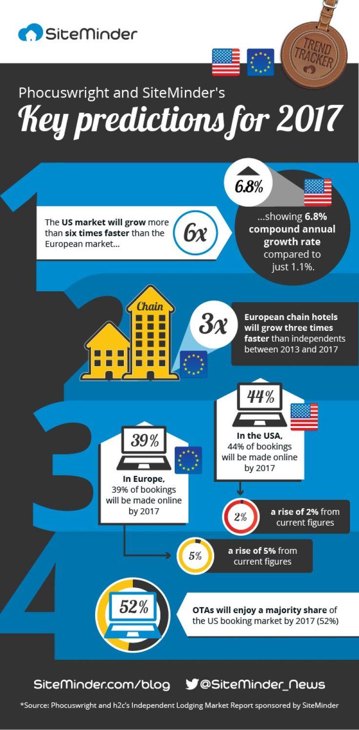 Cum se va comporta industria hotelieră în 2017?