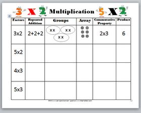 concept chart for teaching multiplication Also great link to another site with lots of resource printables