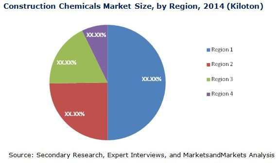 Established Infrastructure In Developed Countries Is Restraining Construction Chemicals Market Construction Eng In 2020 Specialty Chemicals Construction Dow Chemical