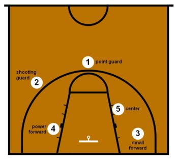 Basketball Positions and Rules | Basketball position : Wikis (The Full Wiki)