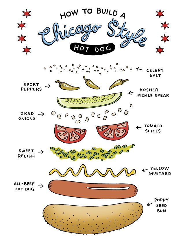 how to use chicago style