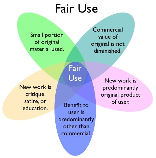 Copyright and Fair Use – General Guidelines Statement and Disclosure http://www.resourcesforlife.com/docs/item6247