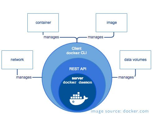 Docker adalah sebuah platform terbuka untuk mengembangkan, menyebarkan, dan menjalankan aplikasi lebih cepat. Berikut pengenalan Docker untuk anda.