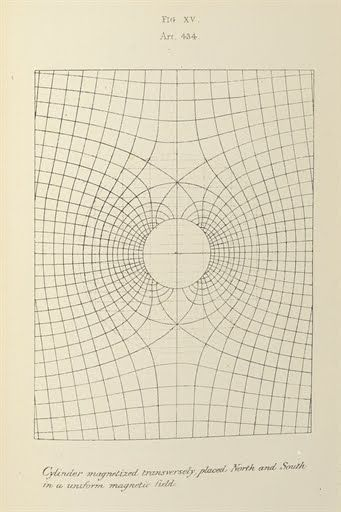 A torus formation - MAXWELL, James Clerk. A Treatise on Electricity and Magnetism - 1873