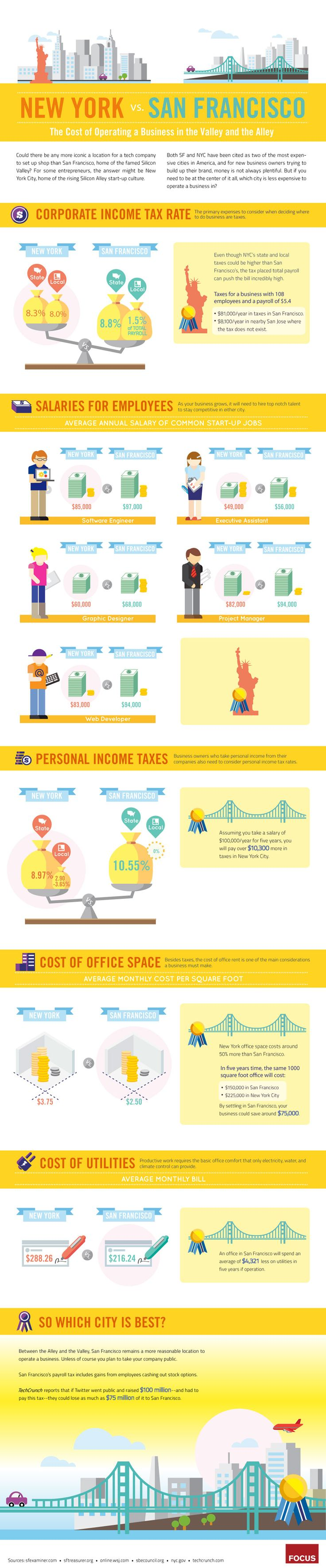 images about infographic on Pinterest   Credit report     If you plan on starting a tech company  is San Francisco the best option  What about a high fashion shoe company  New York  home to more fashion shows than
