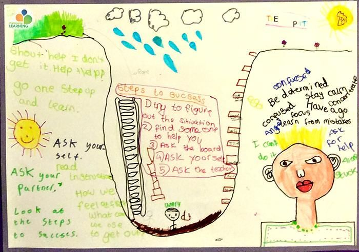 A child's artwork of John Hattie's Learning Pit including self-talk, questions and strategies to work through problematic scenarios.