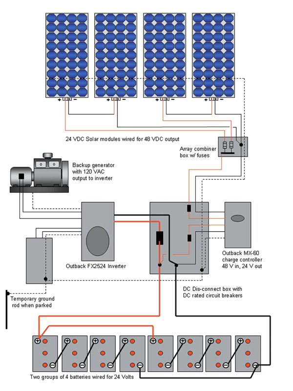 Solar power trailer: Part 2 by Jeffrey Yago, P.E., CEM