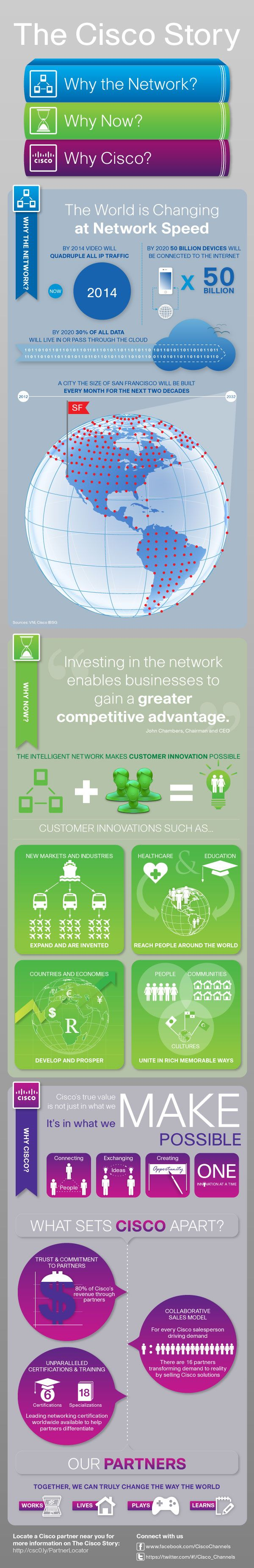 Why the network? Why now? And most importantly, why customers should work with Cisco partners? The answers to these questions can be found in our newest infographic. #myfirstinfographic