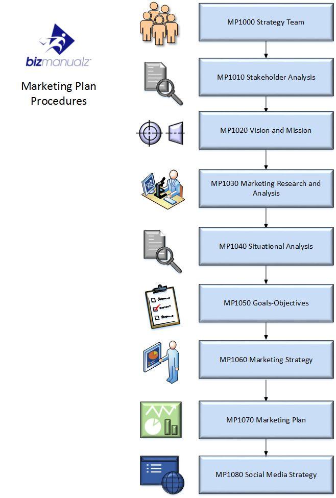 sales marketing policies and procedures manual sales policy manual bizmanualz