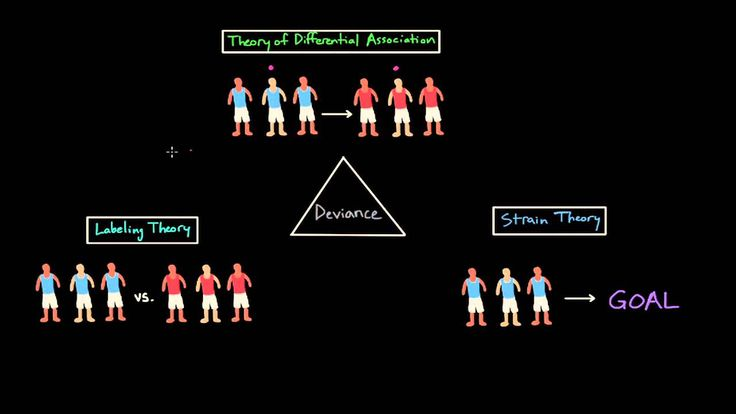 Perspectives on Deviance: Differential Association, Labeling Theory, and...