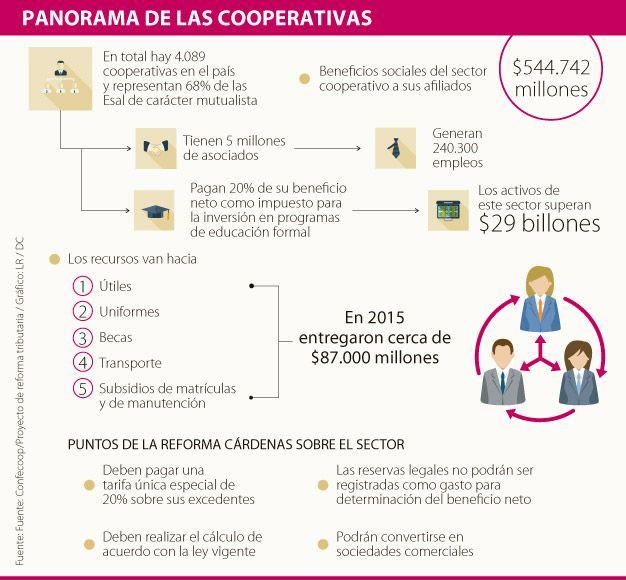 Cooperativas, las perdedoras del Régimen Tributario Especial