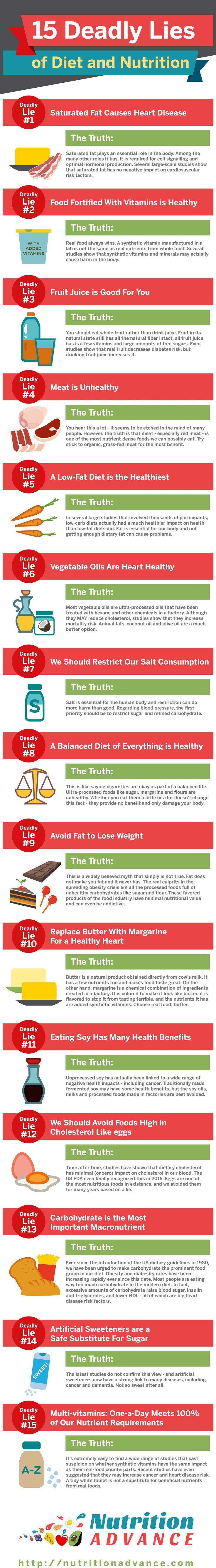 Here are some of the biggest lies, myths, and misconceptions about conventional nutrition ideas. Includes information on butter vs margarine, fruit juice, synthetic vitamins and other supplements, vegetable oils, saturated fat, sugar, weight, low-fat vs low-carb, cholesterol, meat, and more.