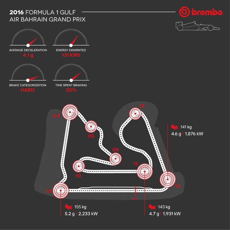 Does racing at night help the Formula 1 car brakes at the Bahrain GP?