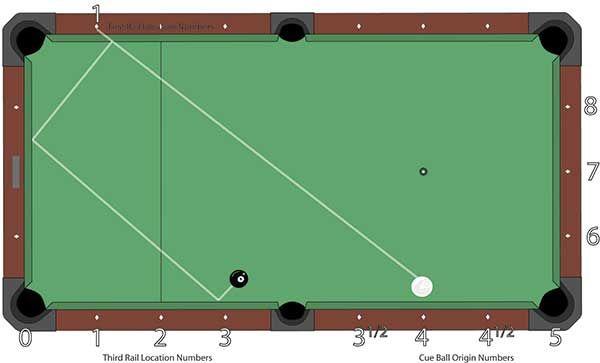 Three Rail Kick System Part One Cue Ball Near The Rail Pool Cues And Billiards Supplies At Pooldawg Com In 2020 Billiard Supplies Pool Pool Cues