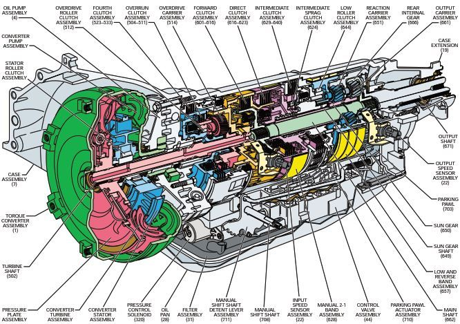 New Post Hydra Matic 4l80 E Transmission Repair Manual Has Been Published On Procarmanuals Com Transaxle Transmis Transmission Repair Repair Manuals Repair