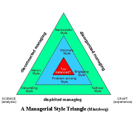 A Managerial Style Triangle Mintzberg Organisation