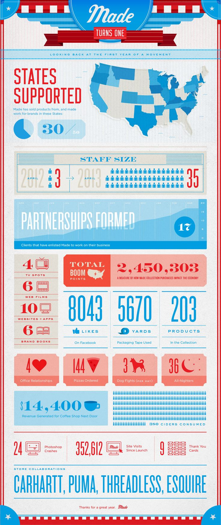 #Made Turns One #Infographic -- Responsive & lovely.