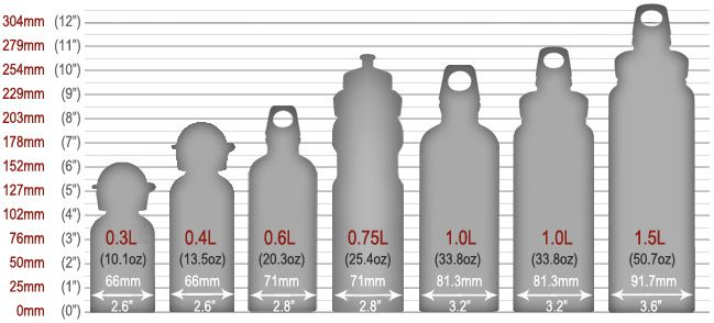 Sigg About Sigg Faq Industrial Design Pinterest