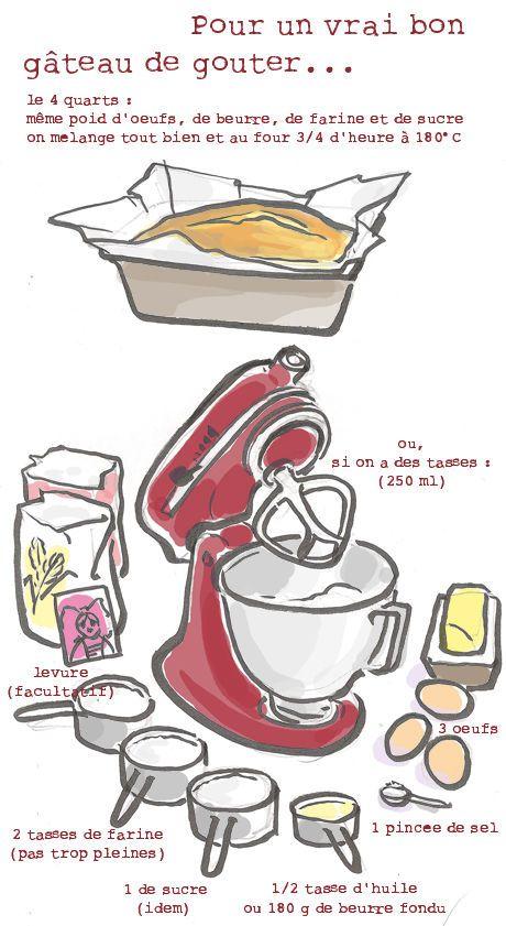 Dessin recette gateau
