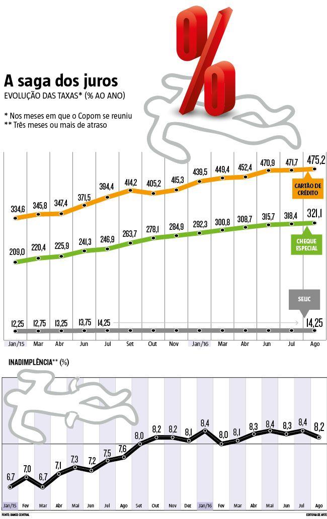O mercado aposta majoritariamente em corte de 0,25 ponto percentual na taxa Selic (o juro básico da economia) pelo Conselho de Política Monetária (Copom) do Banco Central, na reunião que começa hoje e termina amanhã. As apostas se intensificaram depois que a Petrobras reduziu o preço da gasolina e do diesel. (18/10/2016) #Economia #Jurus #Selic #Crédito #Consumidor #Infográfico #Infografia
