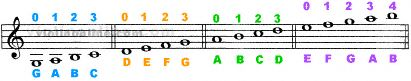 basic violin chart- with links to advanced chart and finger placement